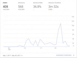 Chiubaka.com Google Analytics September 2017
